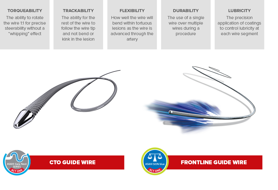 illustrated example of a CTO and Frontline coronary guide wide with 4 grey text boxes above them listed each of the key factors in choosing an effective coronary guide wire