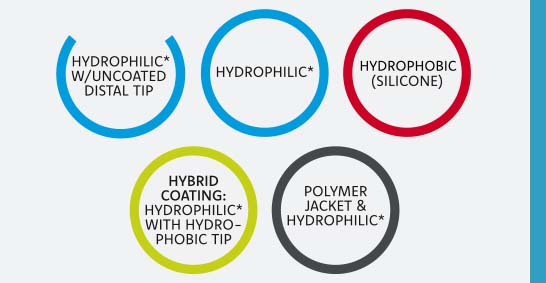 logos of different coating treatments for peripheral guide wires