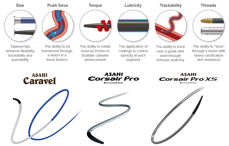 illustrated pic of each featured microcatheter benefit and what it means below each pic. At the bottom are 3 pics of microcatheters and their name and logo next to them